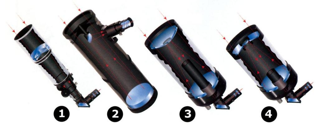 telescope_types